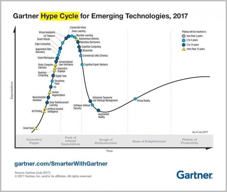 Gartner-Hype-Cycle-2017.jpg?mtime=20170909161704#asset:61392:freeHeight