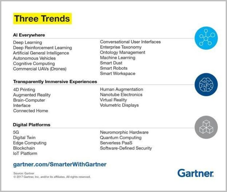 Gartner-Three-Trends-2017.jpg?mtime=20170909161958#asset:61393:freeHeight