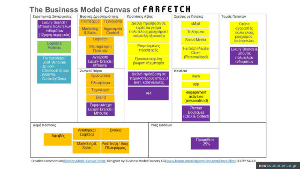 farfetch_business-model-canvas.jpg?mtime=20180901134457#asset:96811