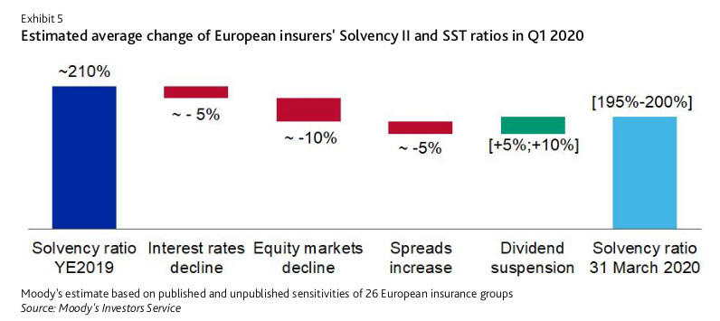 Moodys-Sector-In-Depth-Insurance-Europe-15Jul20-e5.jpg?mtime=20200716185739#asset:198275