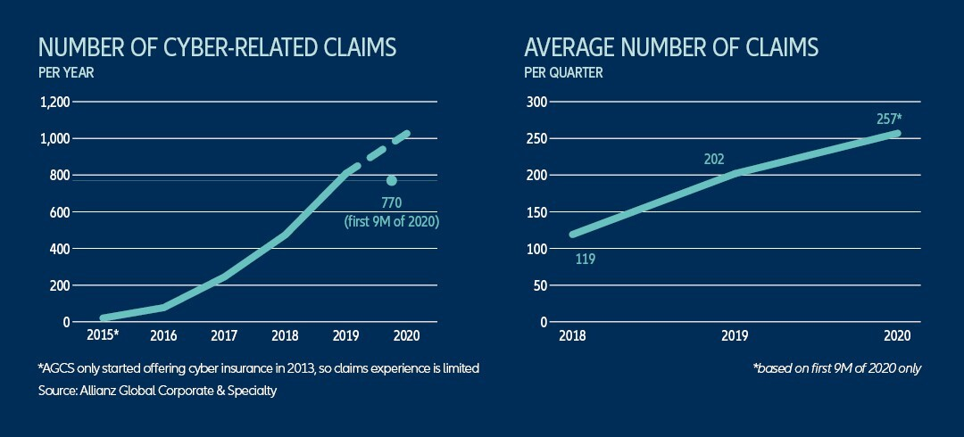 agcs-cyber-risk-trends-graphic-1-body.jpeg?mtime=20201120103830#asset:225737