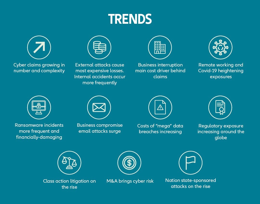 agcs-cyber-risk-trends-graphic-3-body.jpeg?mtime=20201120103915#asset:225738