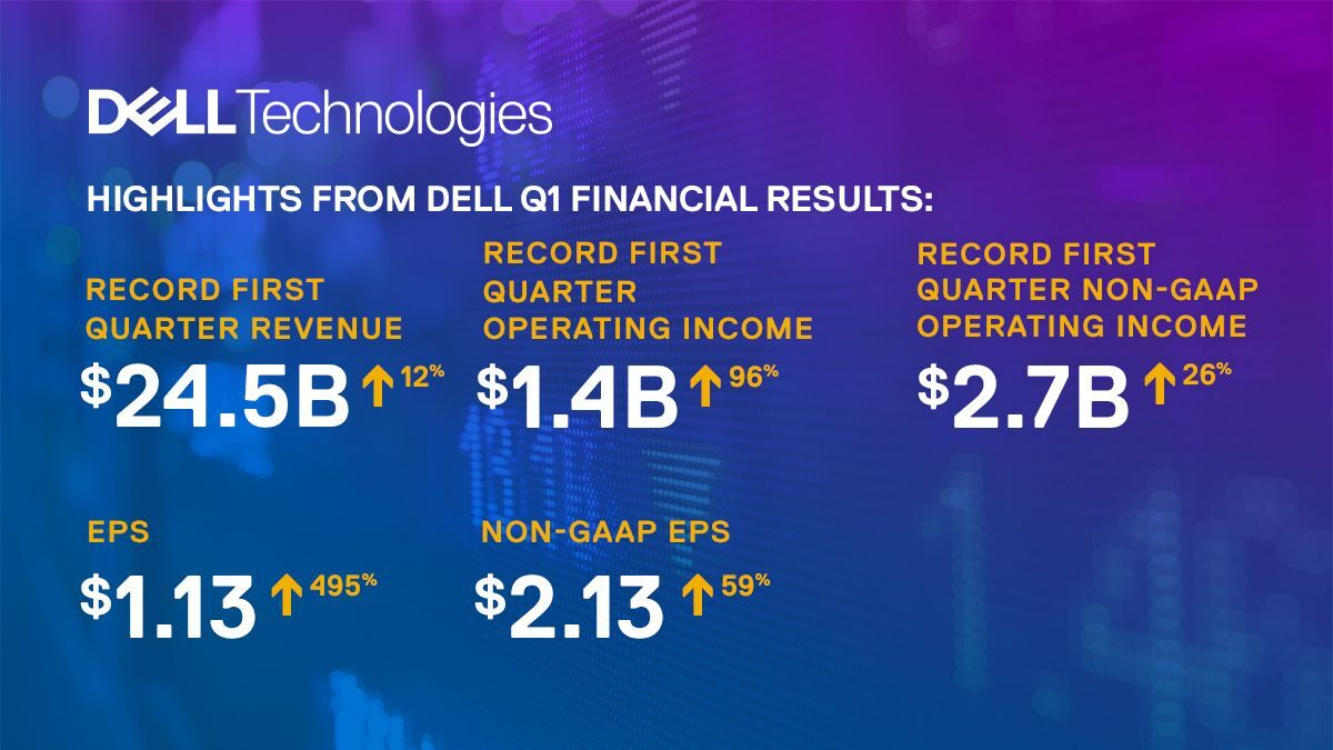 dell_techologies_FY22_Q1_FinResults.jpg?mtime=20210618155004#asset:276855