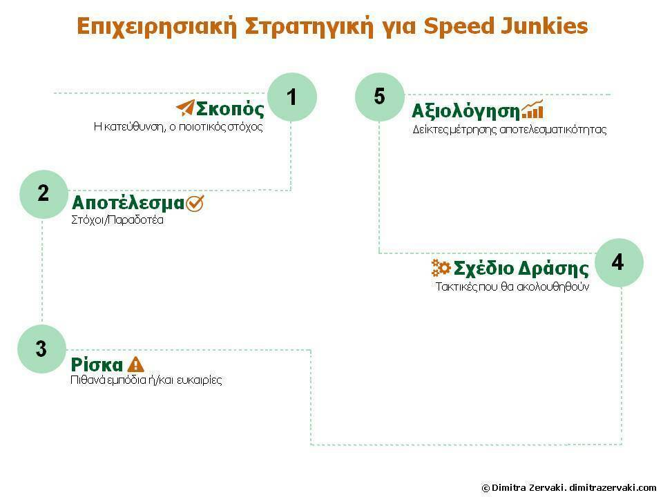 zervaki-business-strategy-for-speed-junkies.jpg?mtime=20190511003529#asset:124690